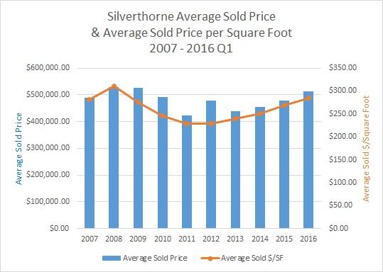 Silverthorne CO Real Estate Market Report - April 2016