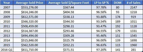 Summit County Colorado Real Estate Market Information - April 2016