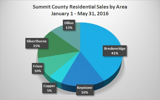 Summit County CO Real Estate Market Report - June 2016Graph